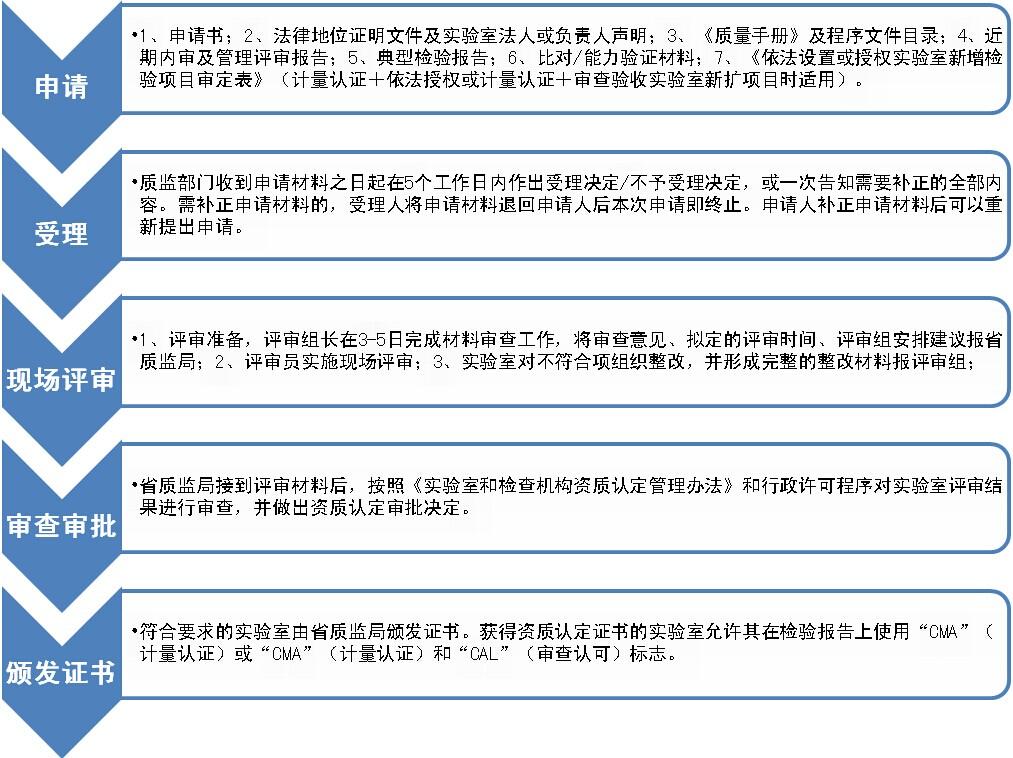 CMA资质认证规范