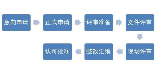 实验室认可的基本流程