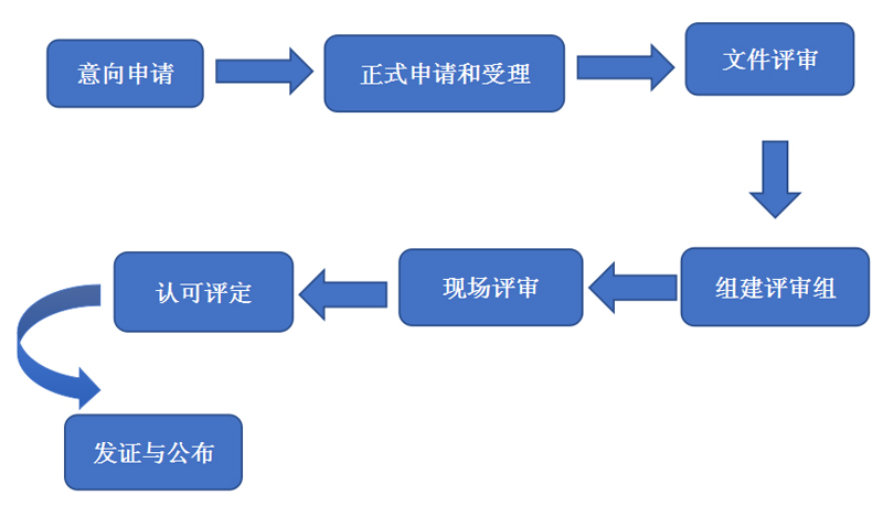 CNAS认可基本流程