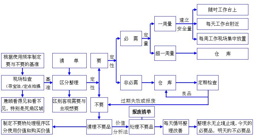 实验室6S整理整顿流程图