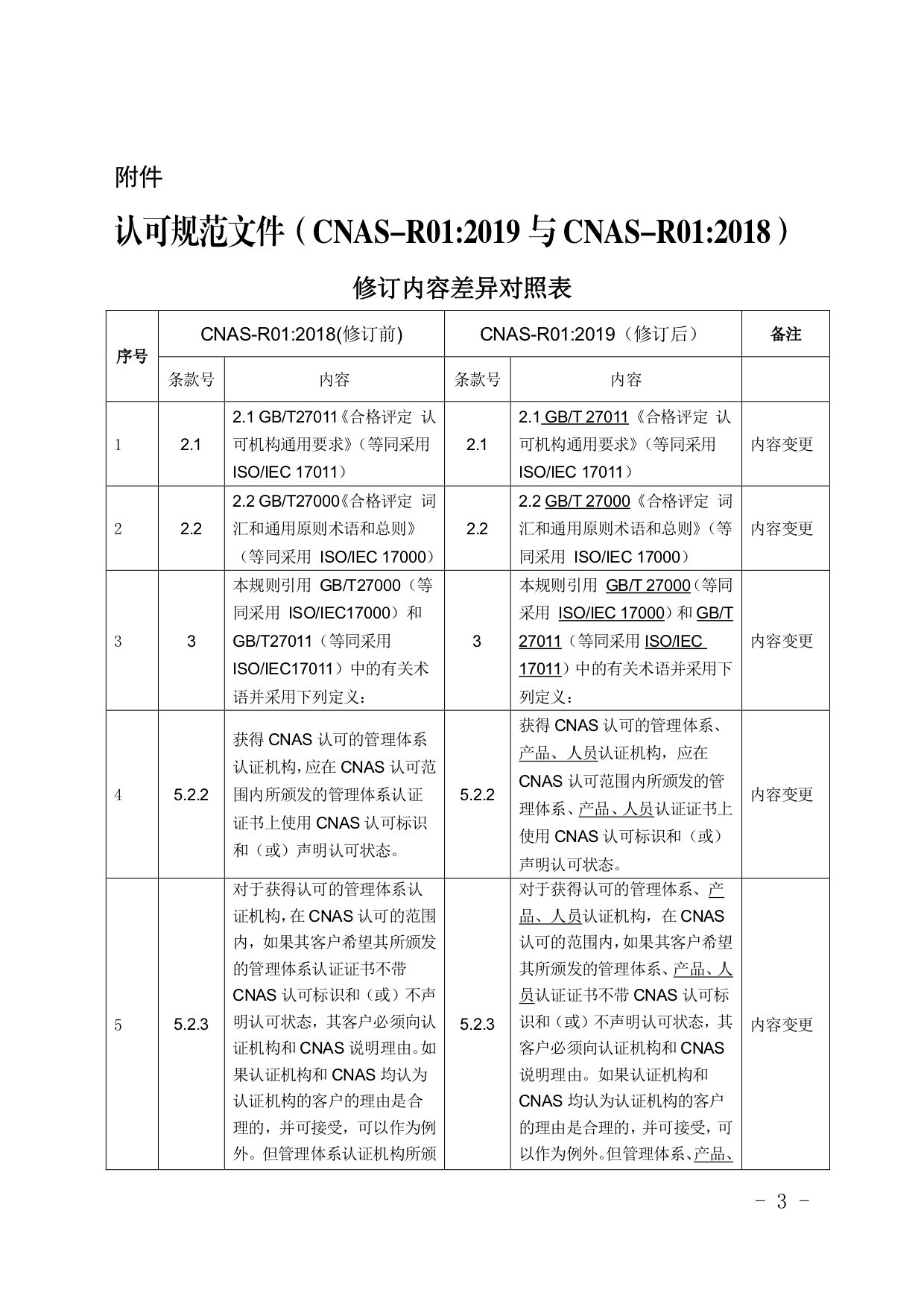 CNAS认可规范文件